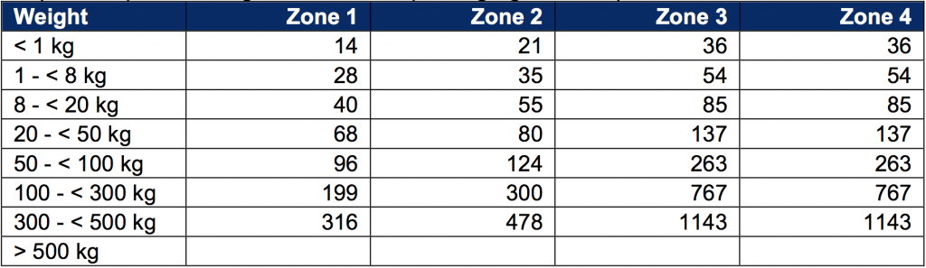 Fees by zones in EU region