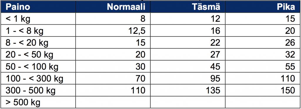 Toimitusmaksuhinnasto suomen sisäisiin toimituksiin